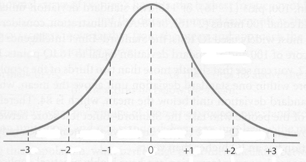 normal curve Learn about normal distribution and the normal curve in this video to see all my videos visit .