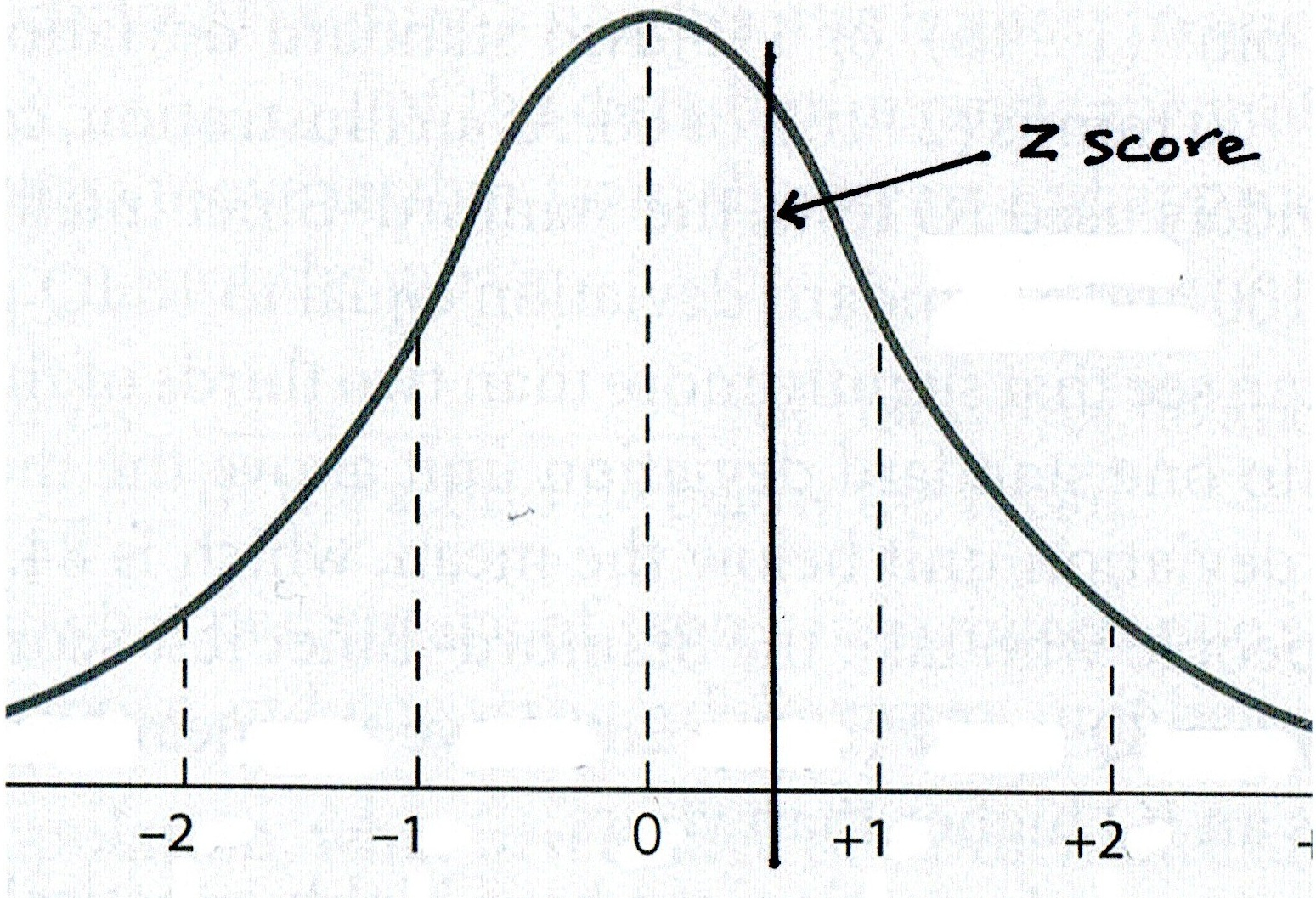 Step 3: Identify The Z Score On Your Normal Curve